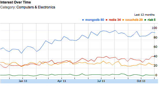 NoSQL search terms